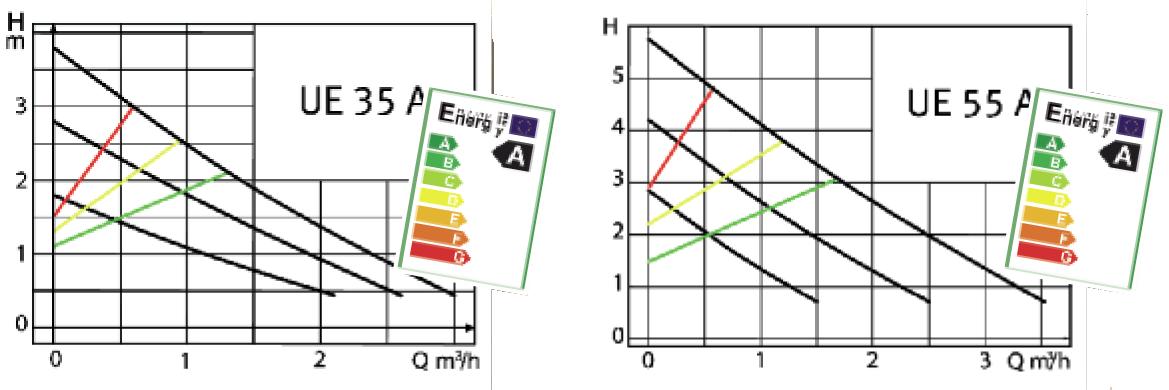 Techniques de Pompage Energies Renouvelables et
